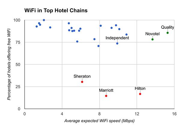Hotel WiFi Test Graph
